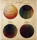 RUNGE Philipp Otto Colour Spheres